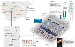 DETALLES Y ESCENARIO DE LA MATANZA. / Mariano Zafra / El País
