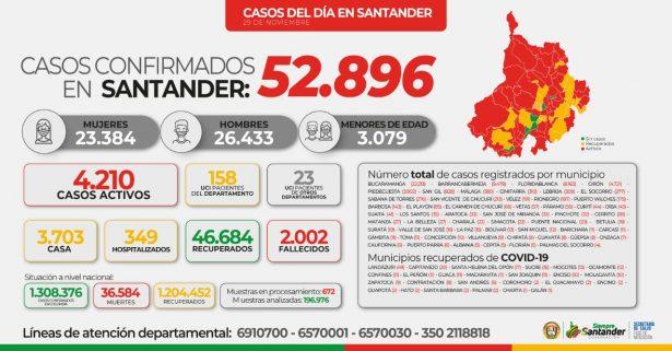 A 52.896 aumentan los casos registrados por COVID-19 en Santander