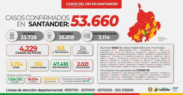 Se registran 4.229 casos activos por COVID-19 en Santander
