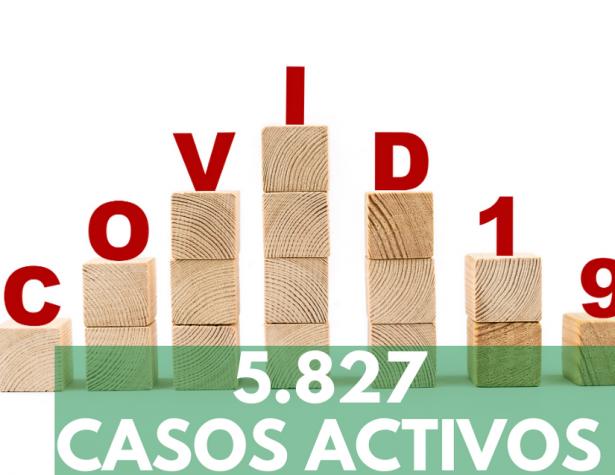 Se registran 5.827 casos activos por COVID-19 en Santander